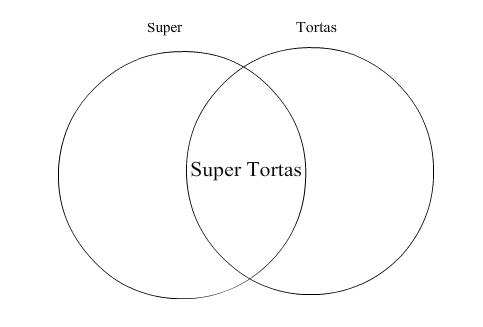 Super tortas venn diagram