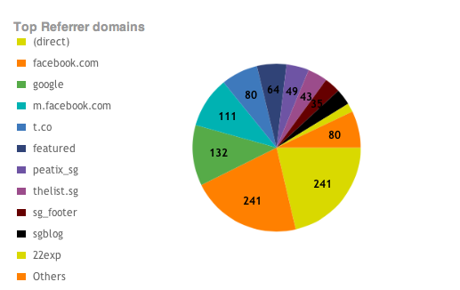 Referral Domains
