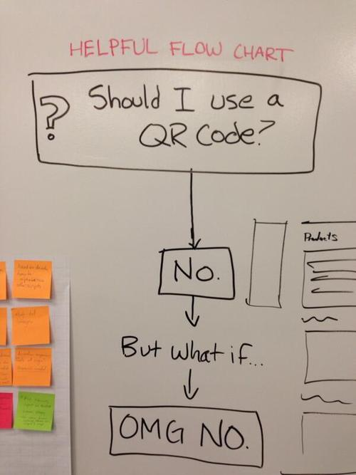 Should I use a QR code?